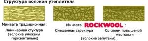 Сравнение обычной минваты и утеплителя Rockwool в разрезе