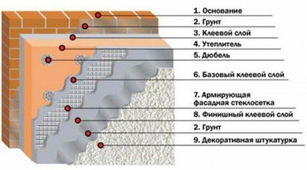 Более подробная схема штукатурной «мокрой» системы утепления – своего рода инструкция