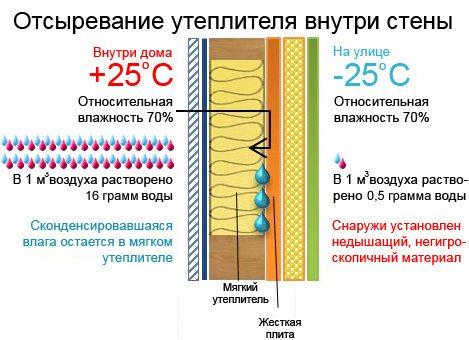 Чтобы утеплитель не отсыревал, его надо защитить паробарьером.