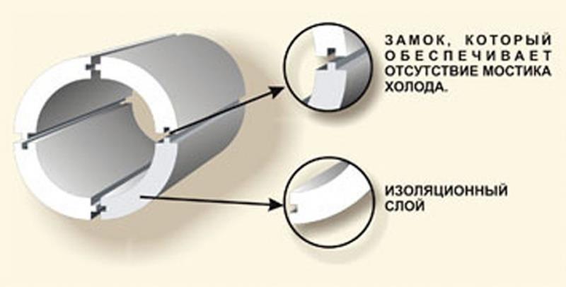 Данный рисунок позволяет визуально ознакомиться с процессом фиксации скорлупы