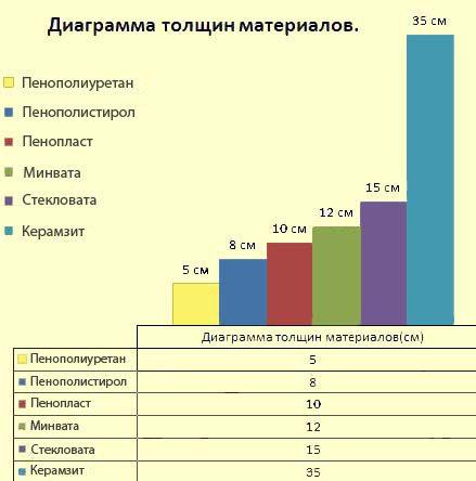 Диаграмма сравнительной эффективности утеплителей.