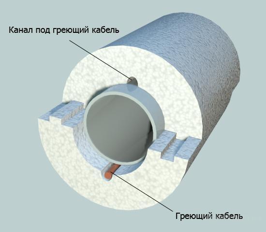 Дополнительная теплоизоляция греющим кабелем