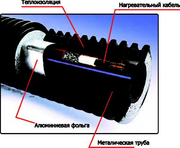 Допускается совместное применение ППЭ с нагревательным кабелем.