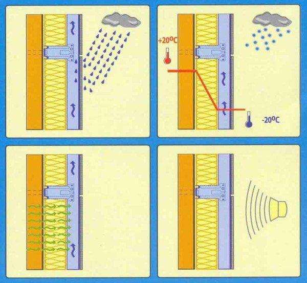Достоинства вентилируемого фасада