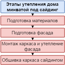 Этапы монтажа минваты