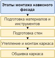 Этапы монтажа навесного фасада