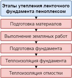 Этапы утепления ленточного основания пеноплексом