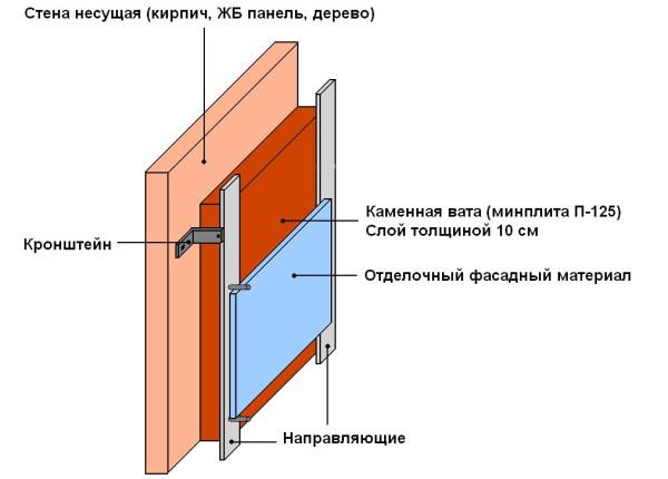 Фото – Конструкция кирпичных стен с утеплителем из ваты.