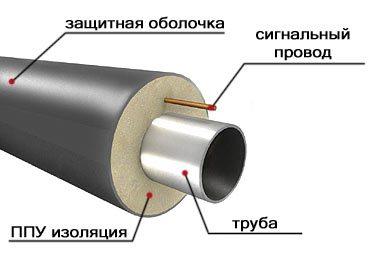 Фото «двойной трубы»