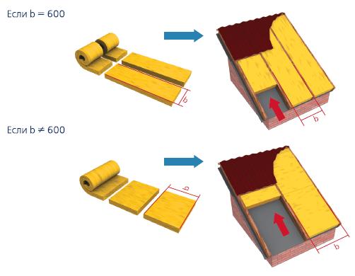 Фото: схематическая инструкция по установке утеплителя Урса на скатную крашу