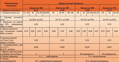 Фото таблицы свойств пеноплекса