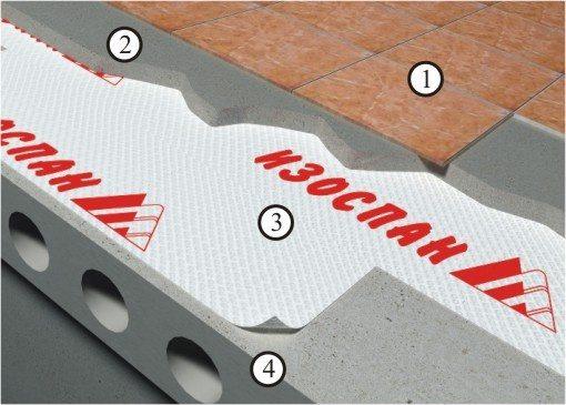 Гидроизоляцию можно использовать для укладки под стяжку