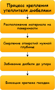 Инструкция по проведению работ достаточно проста