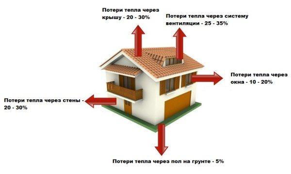 Источники теплопотерь в доме