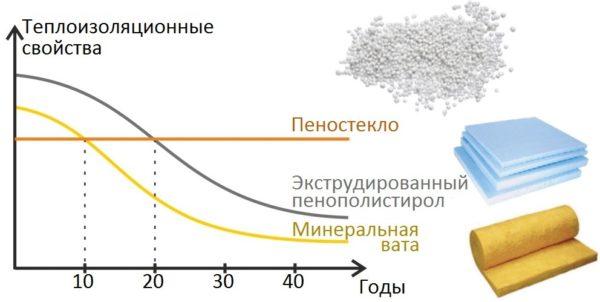 Изменение энергосберегающей эффективности популярных утеплителей во времени