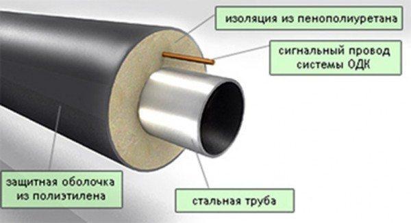 Изоляция трубопровода