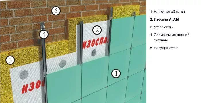 Изоспан серии А можно применять в вентилируемых фасадах