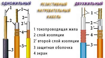 Кабели резистивного типа
