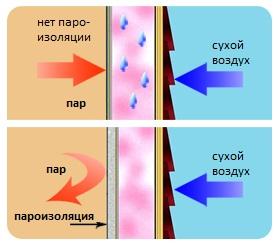 Как пароизоляция защищает утеплитель от влаги