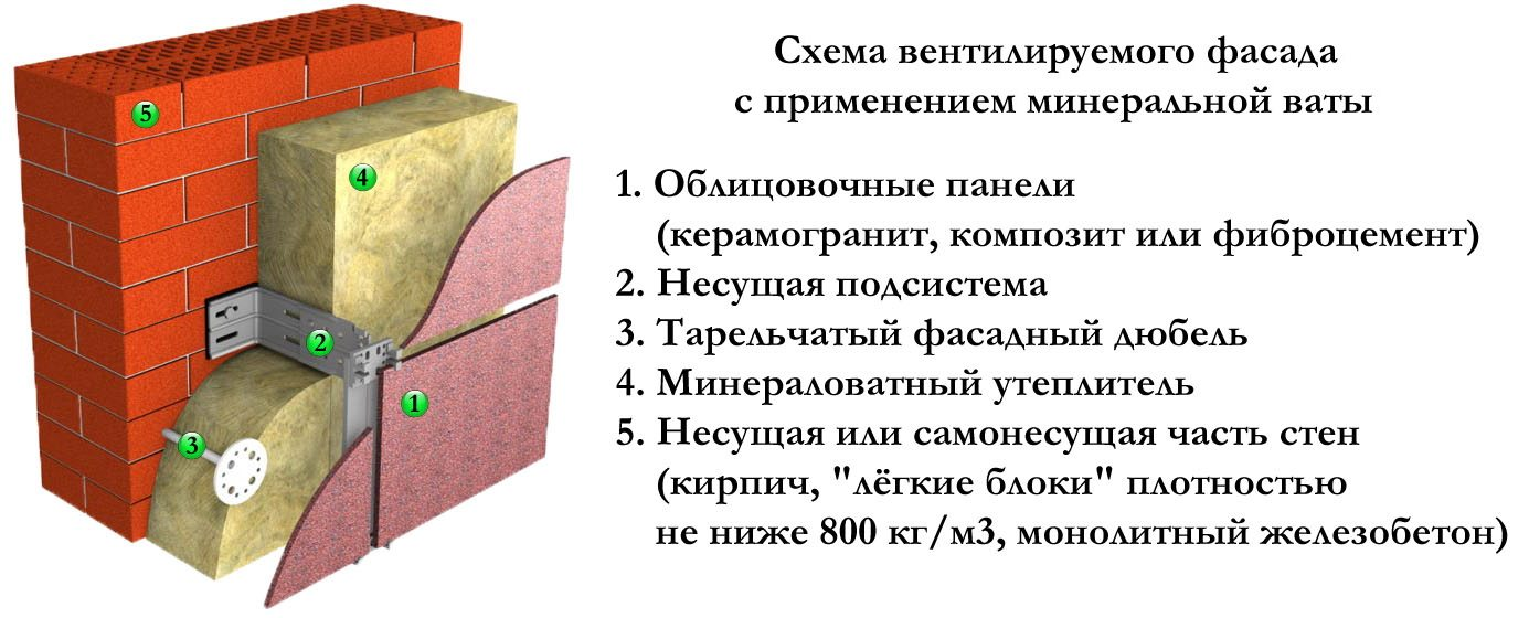 Как правильно использовать минвату в качестве теплоизолятора