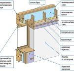 Как утеплить стены в деревянном доме изнутри