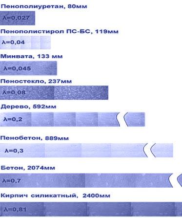 Коэффициенты теплопроводности некоторых материалов.