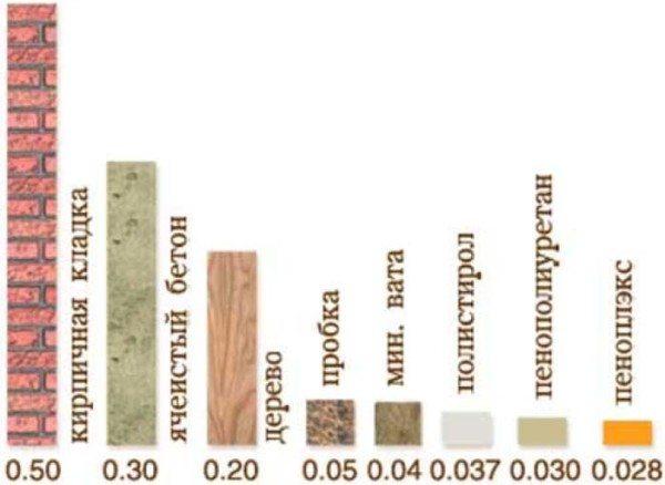 Коэффициенты теплопроводности различных материалов (Вт/мК)