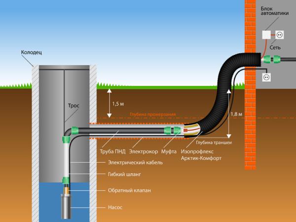 Колодец также требует правильного утепления – по схеме можно ознакомиться с данным процессом