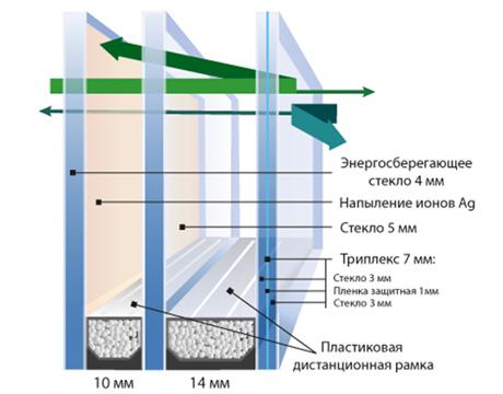 Комбинированное решение: шумоизолирующий стеклопакет включает энергосберегающее и небьющееся стекла.