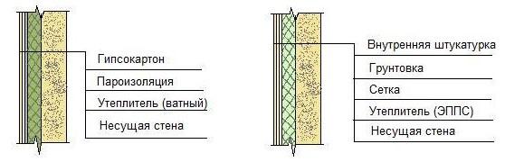 Конструкция типовой теплоизоляции квартиры изнутри
