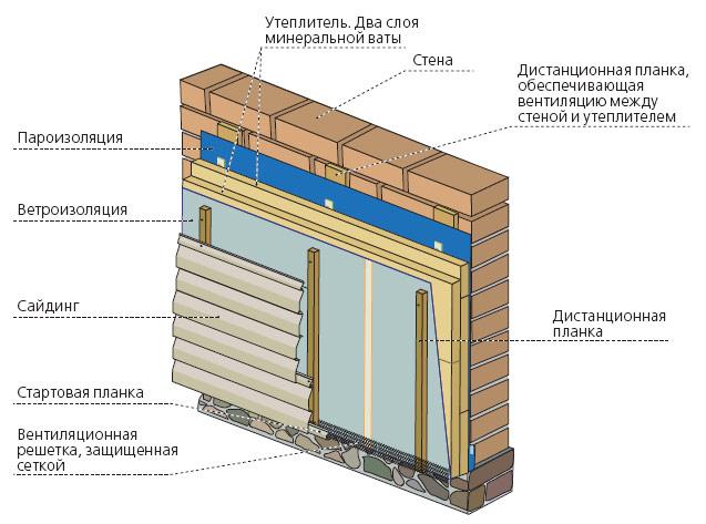 Правильная обшивка дома сайдингом с утеплителем