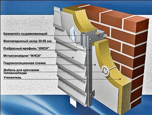 Конструкция вентилируемого фасада с использованием минваты