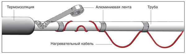 Крепление к трубе