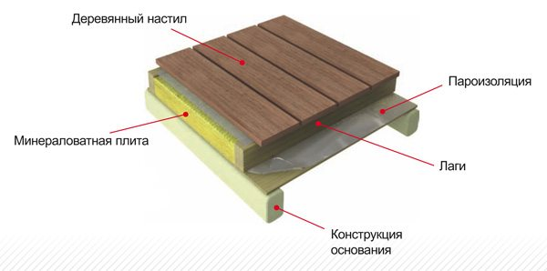 Легкие минераловатные плиты Лайнрок оптимально подходят для утепления перекрытий с деревянной основой.