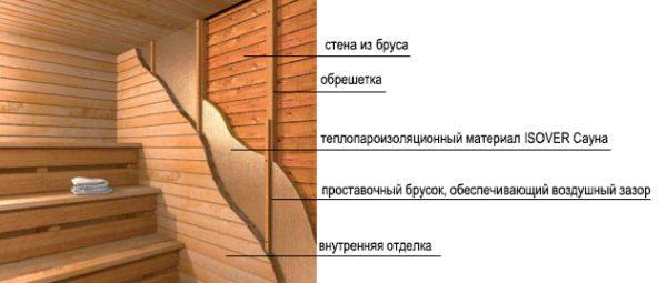 Материал абсолютно безопасен и его можно монтировать даже в сауне.