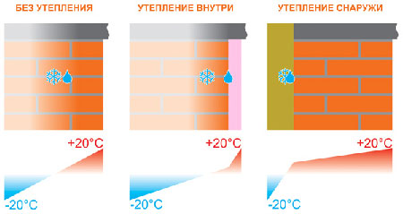 Миграция точки росы в зависимости от расположения теплоизолирующего слоя.