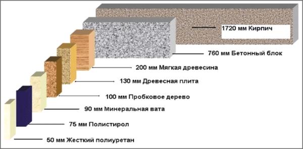 Минеральный утеплитель в тройке лидеров — материал с низкой теплопроводностью и высокой звукоизоляцией.