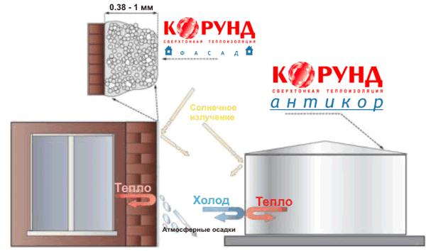 На фото – использование теплоизоляции «Корунд».