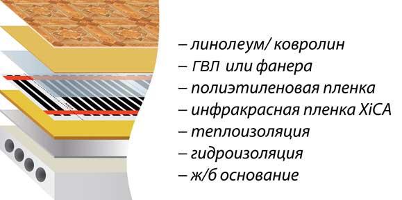 На фото – схема комплексного утепления бетонного пола.