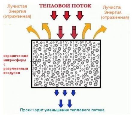 На фото – как работает теплоизоляция.