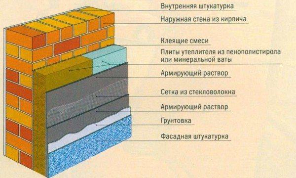 На фото отлично видно, в какой последовательности осуществлять изоляцию «лица» дома