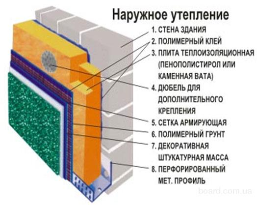 На фото показана оптимальная схема расположения слоев изоляции