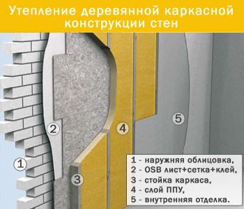 На фото показана схема утепления деревянных стен.