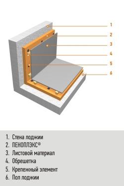 На фото схематично отображено утепление помещения.