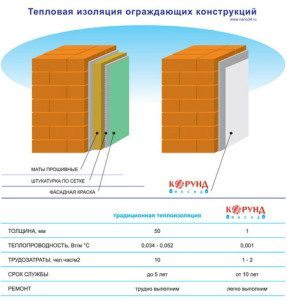 На фото – сравнительная характеристика утепляющих материалов.
