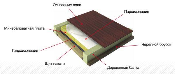 На фото видно, в каком порядке необходимо укладывать слои в данном случае