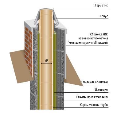 На рисунке показано, что используется для качественного кирпичного утепления трубы