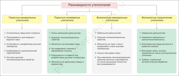 На схеме представлены основные свойства некоторых материалов для утепления.