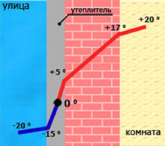 Внешнее утепление стен: варианты теплоизоляционных конструкций