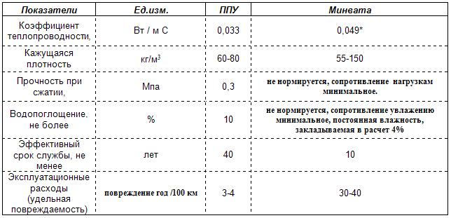 предел прочности пенополистирола на сжатие всей России Москва